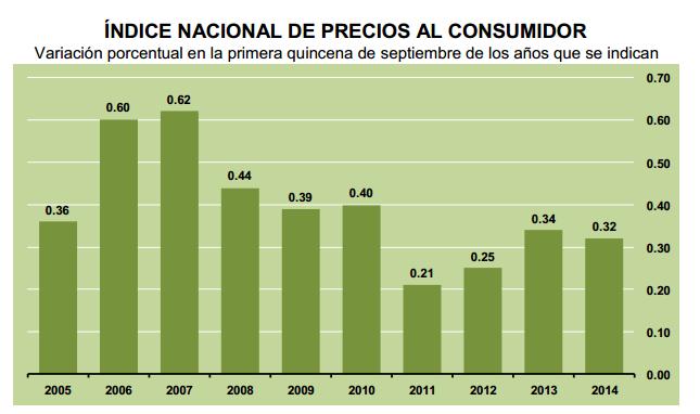 inflacion quincenal septiembre 2014