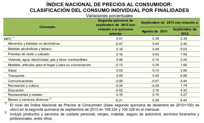 inflacion septiembre 2013 por finalidades