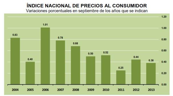 inflacion septiembre 2013