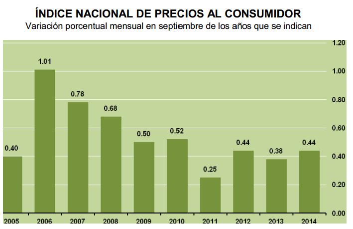 inflacion septiembre 2014