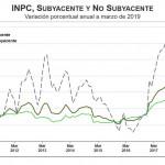 inflacion subyacente