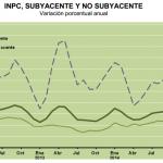 Inflación Subyacente Mexico