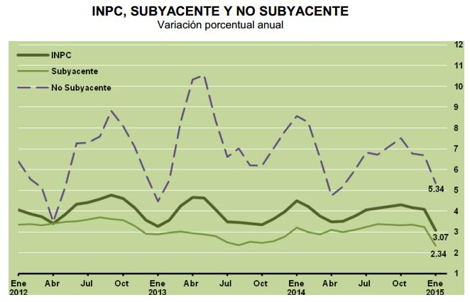 inflacion subyacente enero 2015