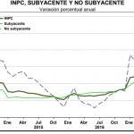 inflacion subyacente julio 2017