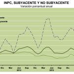 Inflacion Subyacente Mexico