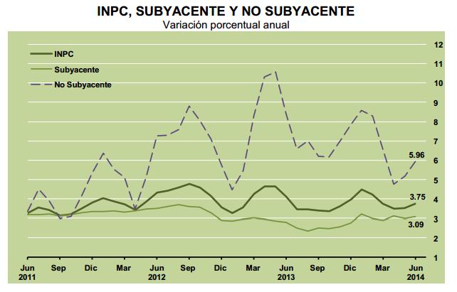 inflacion subyacente junio 2014