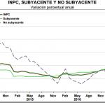 inflacion subyacente mayo 2017