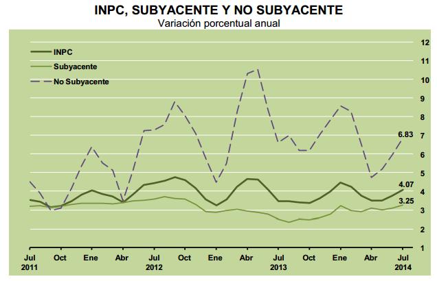 inflacion subyacente mexico julio 2014