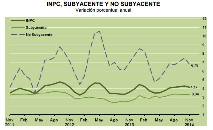 inflacion subyacente noviembre 2014