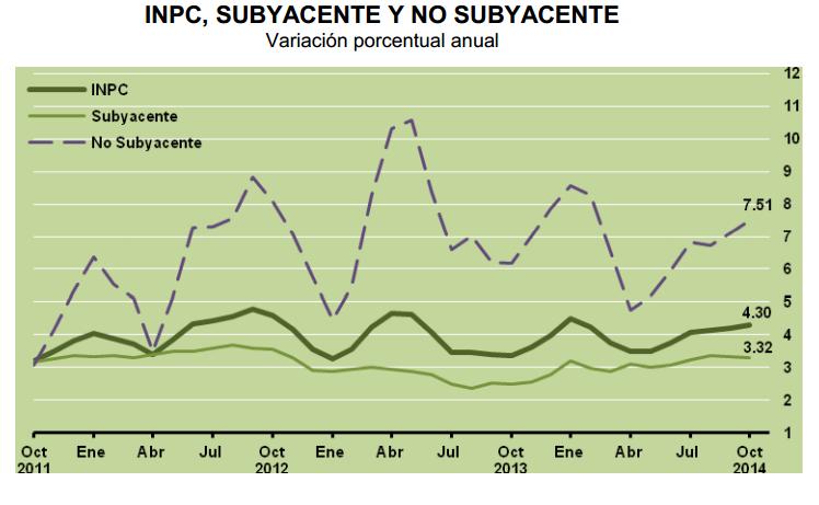 inflacion subyacente octubre 2014