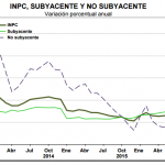 Inflación Subyacente México
