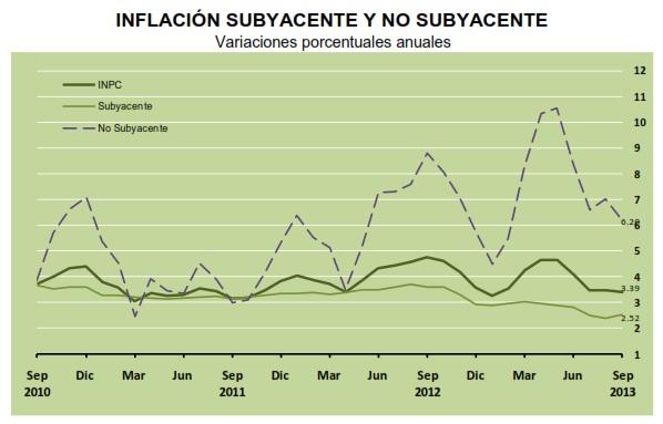 inflacion subyacente septiembre 2013