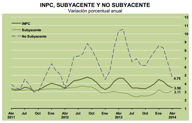 inflacion subyacente y no subyacente abril 2014