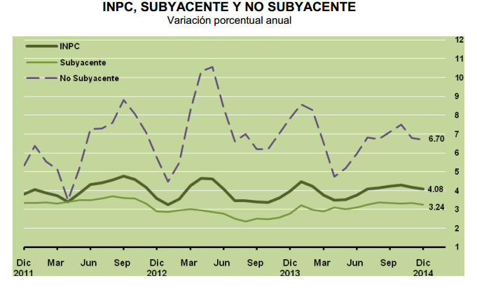inflacion suyacente diciembre 2014