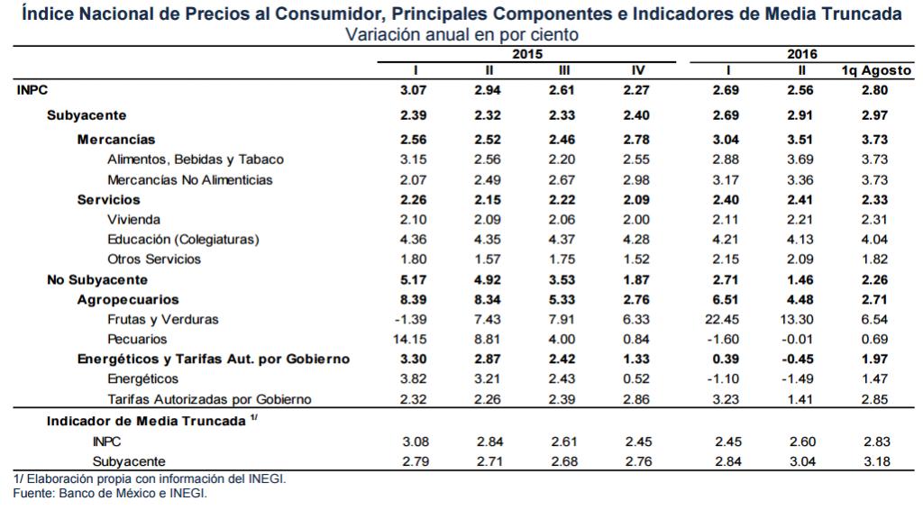 inflacion trimestral banxico