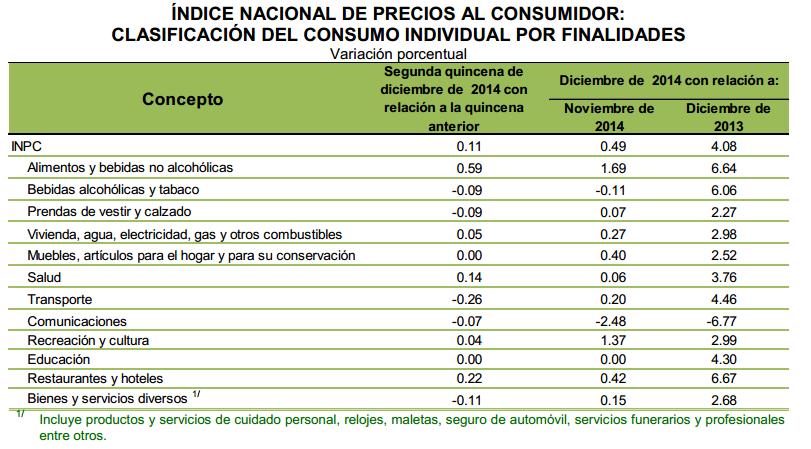 inpc 2014 diciembre mexico componentes
