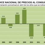 INPC Abril 2013: +0.07%
