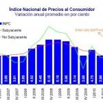 Inflacion Mexico Octubre-Diciembre 2010
