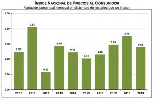 INPC 2019: 0.56% en diciembre
