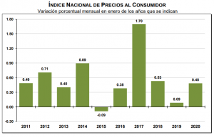 INPC 2020: 0.48% en Enero