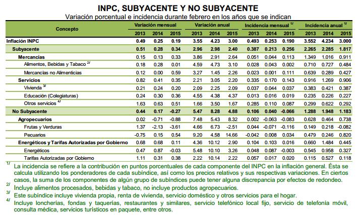INPC 2015: 0.41% en Diciembre   elinpc.com.mx