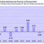 INPC primera quincena Junio 2011