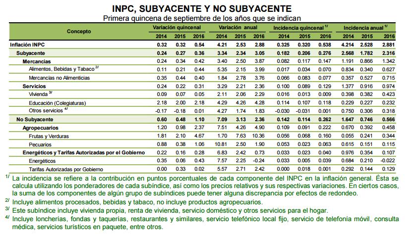 inpc-primer-septiembre-2016