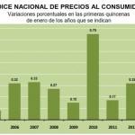 INPC Primera quincena Enero 2013: 0.15%