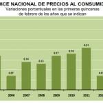 INPC Primera quincena Febrero 2013: 0.24%