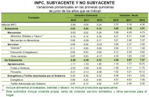 inpc quincena junio