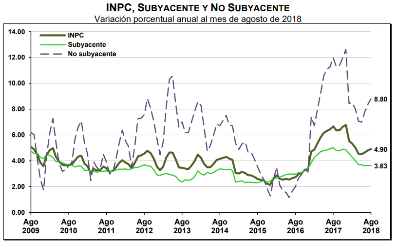 inpc subyacente agosto 2018