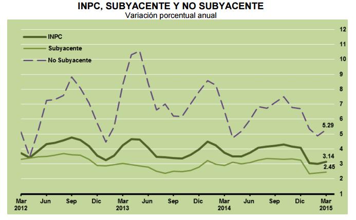 inpc subyacente marzo 2015