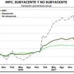 inpc subyacente mayo 2018
