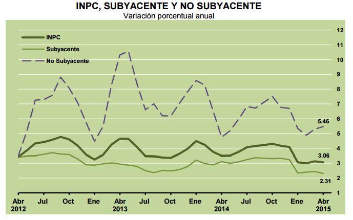 inpc subyacente mexico abril 2015