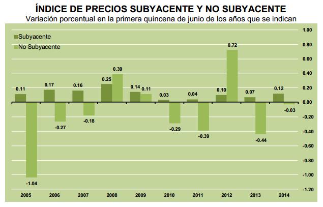 inpc subyacente primera quincena junio 2014