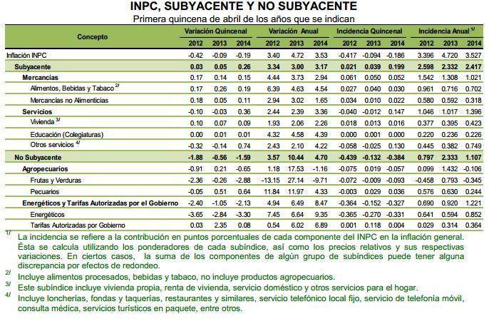 inpc subyacente y no subyacente primera quincena abril 2014