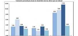 INPP 2016 – Diciembre 0.98%
