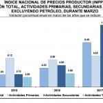 INPP 2017 – Marzo 0.06%