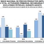 INPP 2016 – Agosto 0.33%