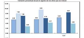 INPP 2018 – Agosto -0.07%