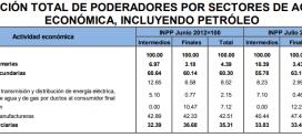 INPP 2019 – Agosto -0.83%