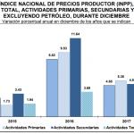 INPP 2017 – Diciembre 0.46%