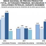 INPP 2018 – Diciembre 0.37%