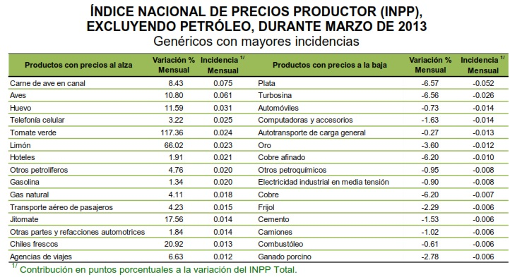 inpp excluyendo petroleo 2013 marzo