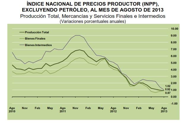inpp excluyendo petroleo agosto 2013