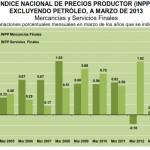 INPP Marzo 2013: +0.24%