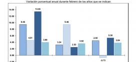 INPP 2019 – Febrero 0.02%