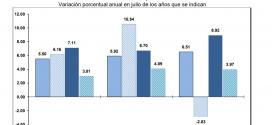 INPP 2018 – Julio -0.66%