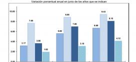 INPP 2017 – Junio -0.36%
