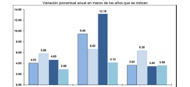 INPP 2018 – Marzo 0.44%